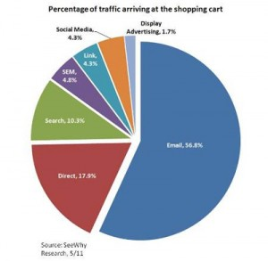 Grafica por procedencia de compradores tienda online