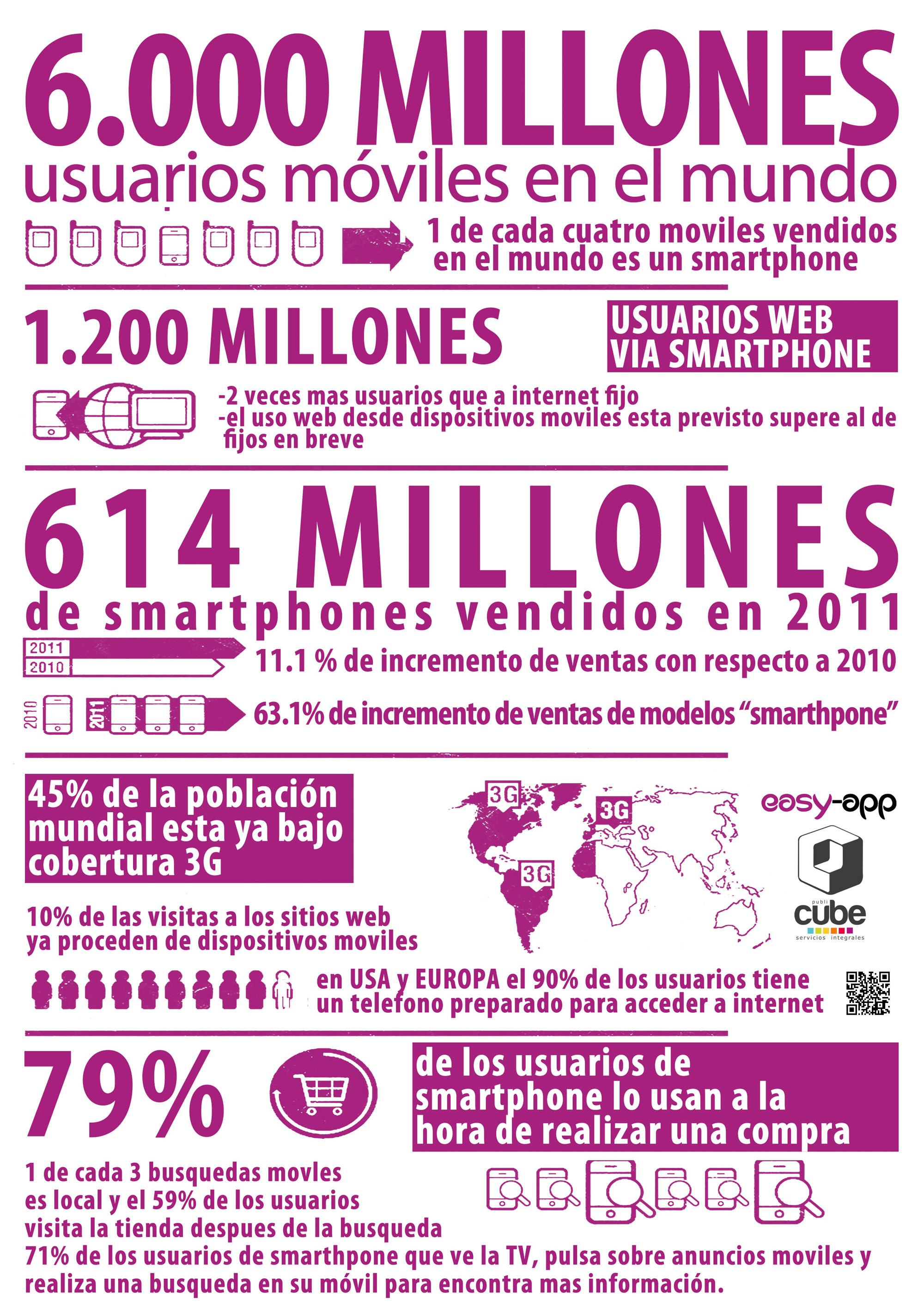 info aplicaciones moviles smartphone easyapp cube2012
